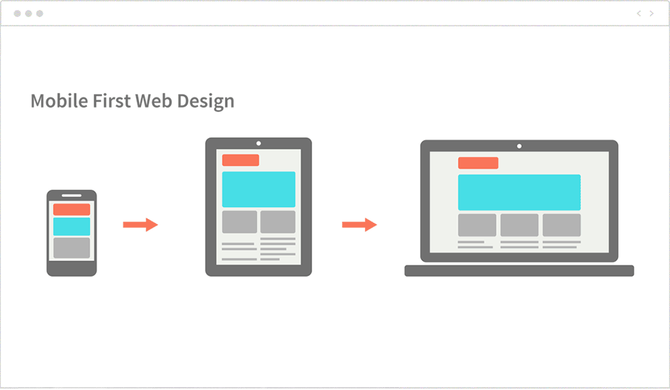 Mobile-first Web Design 2020 | AnitaM